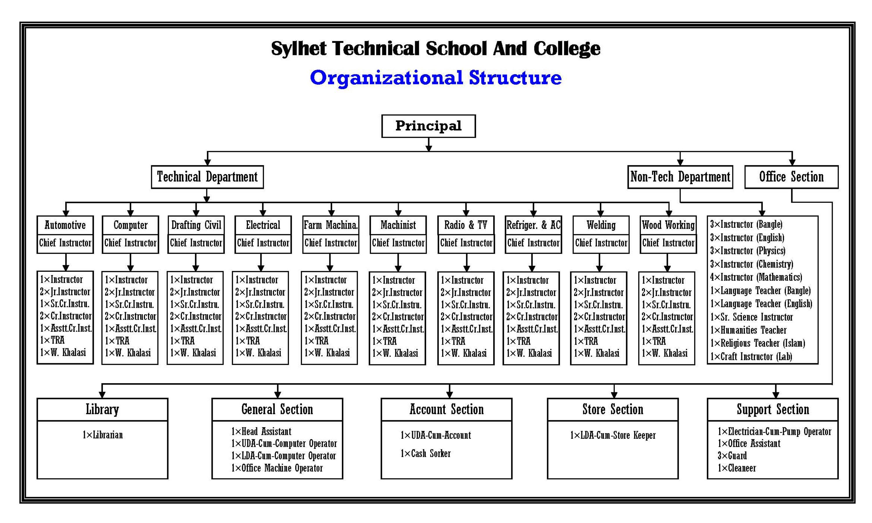 Organizational Structure of Sylhet TSC
